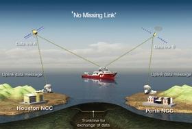 Abonnement de correction satellite DGPS domaine maritime